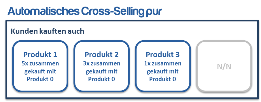 Automatisches Cross-Selling ohne Forcierung